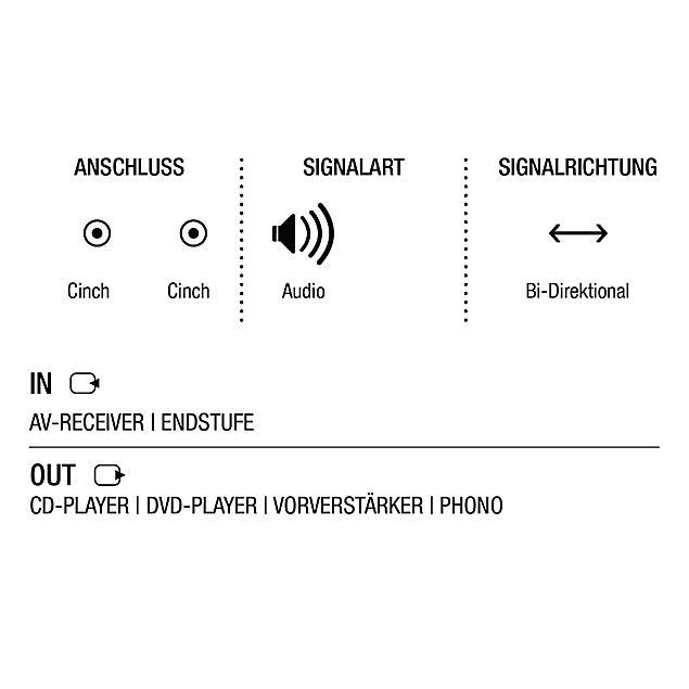 Oehlbach 13825 - Oehlbach XXL Black Connection Digital - Audio cable 1 x RCA to 1 x RCA (0,5 m / black/gold)
