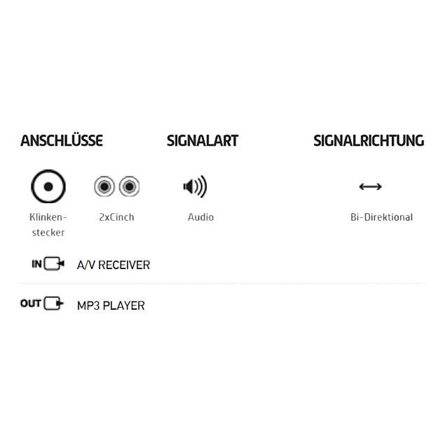 Oehlbach 60006 - i-Connect J-35/R - Mobiles Audiokabel, 1 x 3,5mm jack to 2 x RCA (5,0m / black)