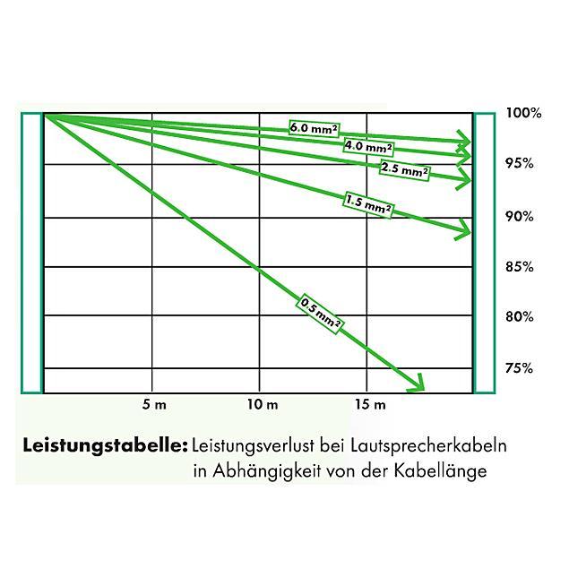 Sommer Cable Lautsprecherkabel Elephant Robust SPM440; 4 x 4,00 mm² schwarz// mtr