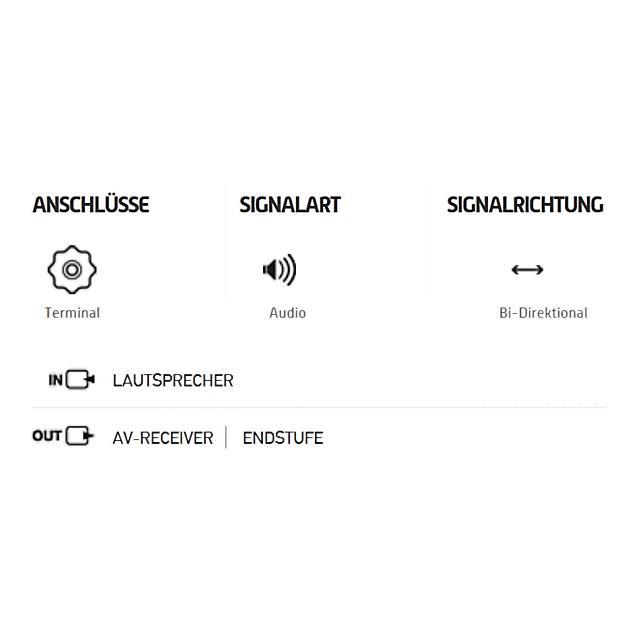 Oehlbach 195 - Speaker Wire SP-15 2000 - loudspeaker cable flexible Mini-coil (20 m / white / copper / 2 x 1.5 qmm)